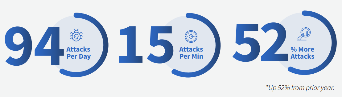 attacks per site